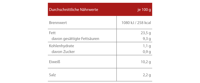 N-hrwerte-Frischwurst-geschn